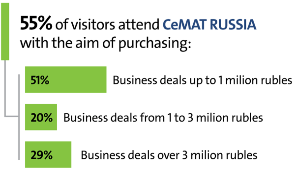 CeMAT RUSSIA – the key business event